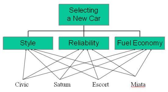 Hierarki Kasus AHP